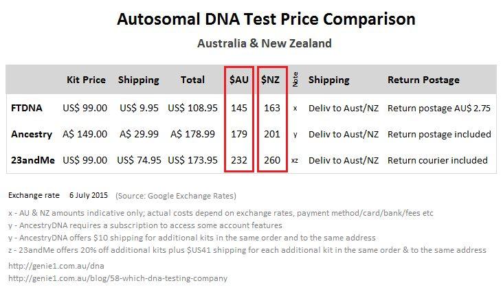 Autosomal DNA Test Price Comparison for Australia & NZ