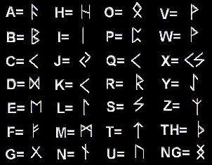 Rune:alfabeto runico o Futhark - Le Rune Legate o sambandrúnir - il significato delle rune e come si utilizzano - RUNE - RUNA - COME SI UTILIZZANO LE RUNE PER LA DIVINAZIONE - RUNE - rune - rune e magia - i significati delle rune - come si usano le rune - manuali sulle rune - rune talismani - rune legate