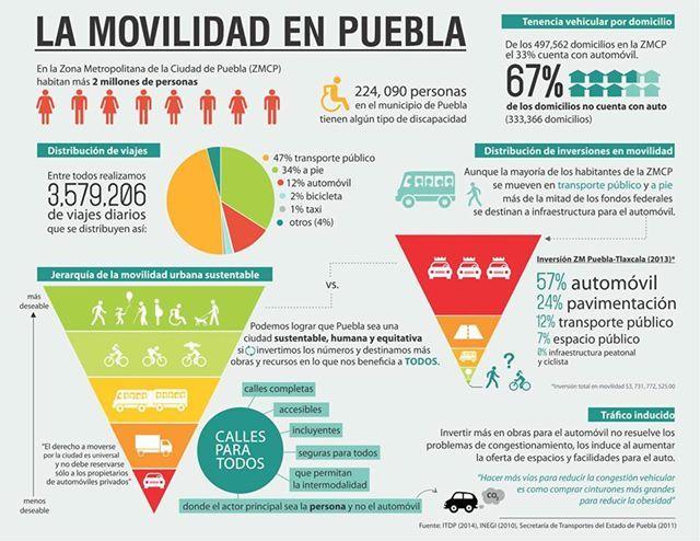 Las cifras de la movilidad urbana en Puebla | UN1ÓN Puebla | Puebla