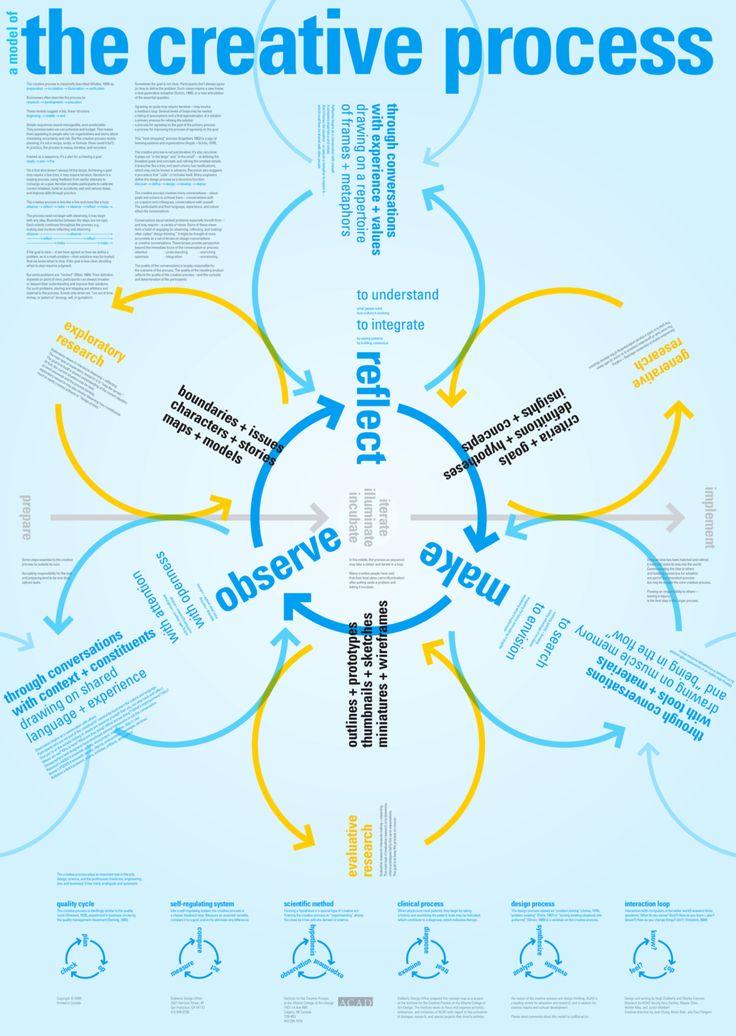 99 best Design& Charts & Infografiken images on Pinterest | Info ...