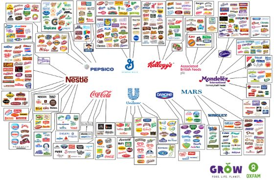 Only 10 companies control almost every large food and beverage brand in the world. These companies -... - Oxfam