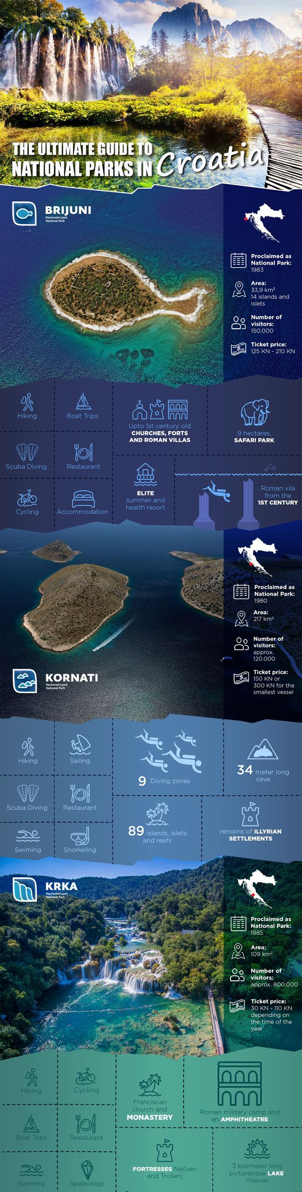 Infographic on the 8 National Parks of Croatia. Click here to see the whole thing: http://bbqboy.net/ultimate-guide-national-parks-croatia/ #croatia