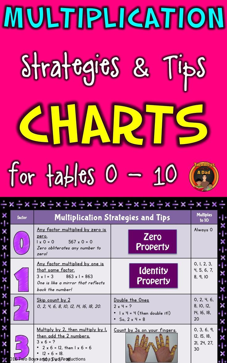 "These 2 colorful charts show a strategy or tip for each of the multiplication tables from 0 - 10. The charts can be printed in color or black and white.  Included are also posters for the ""Palm"" Threes and Calculator Hands Strategies.    Check out this paid resource!"