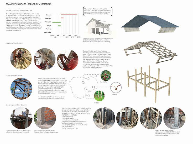 framework house building trust international atelier COLE cambodia designboom
