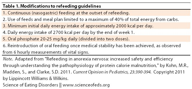 Avoiding Refeeding Syndrome in Anorexia Nervosa