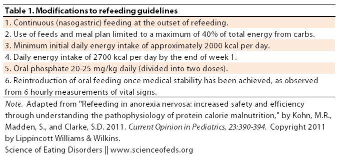 Avoiding Refeeding Syndrome in Anorexia Nervosa