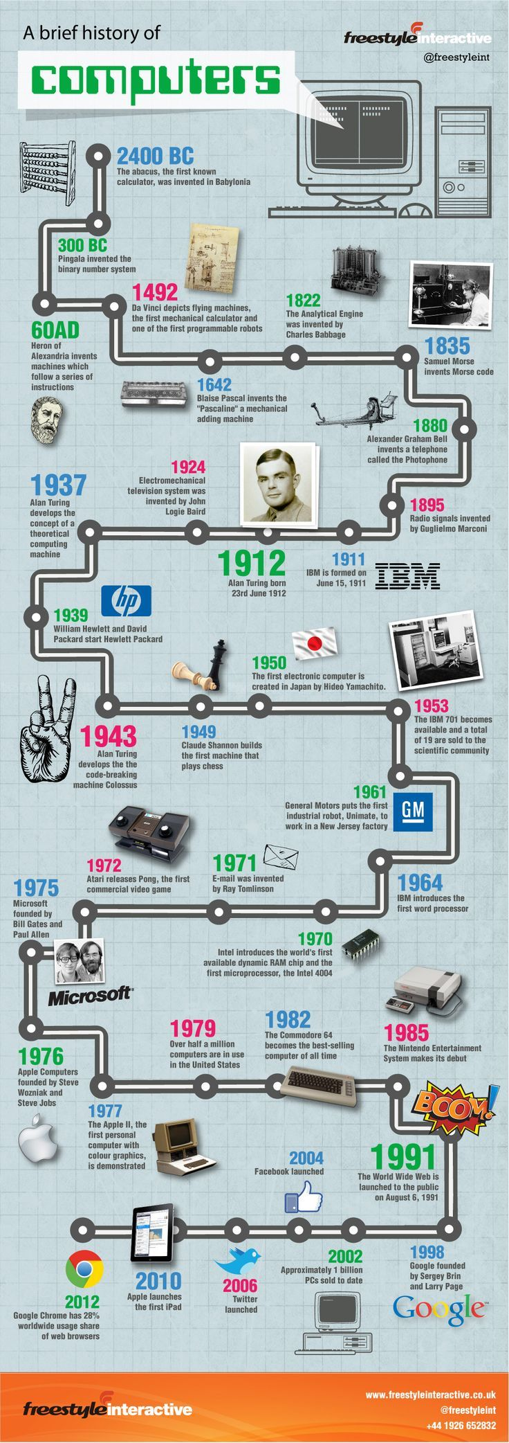 A brief history of computers.