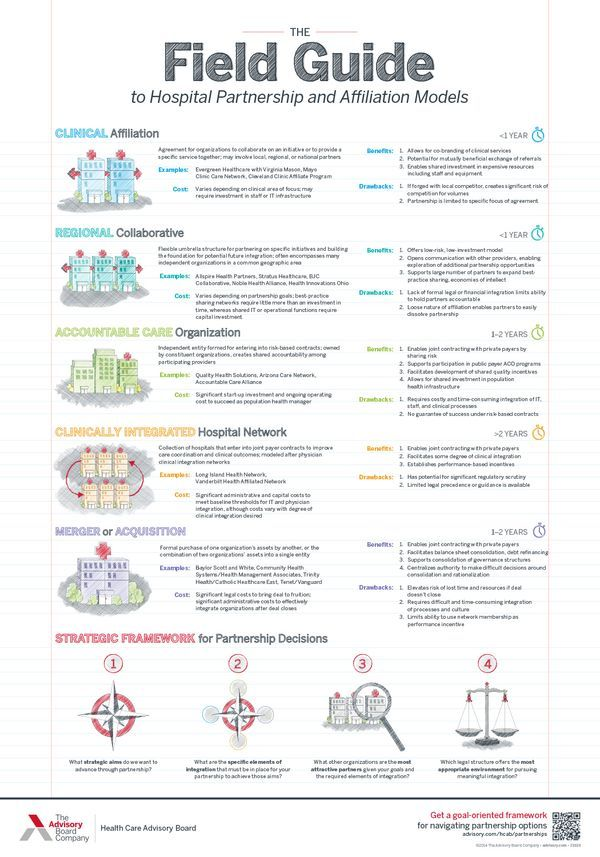 14 best Service Line Growth images on Pinterest Student-centered - hospital organizational chart