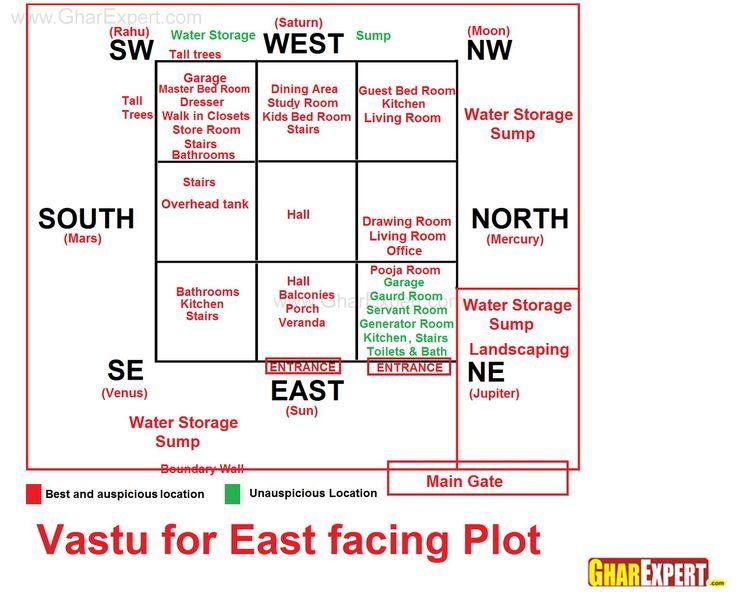 Vastu for East Facing Plot   Vastu   Pinterest