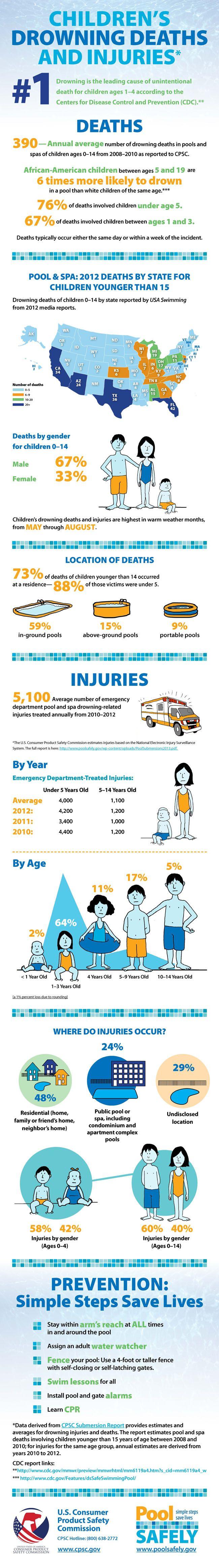 children's drowning deaths & injuries