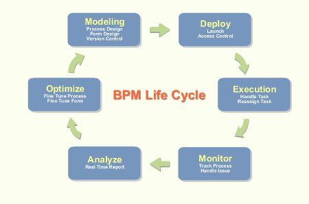 Cypress | Business Process Management, Document Management, Form Management