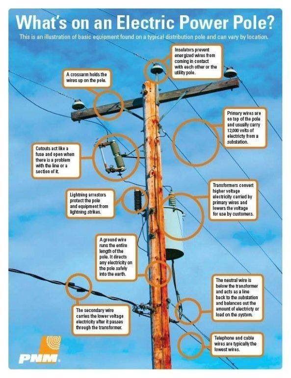 Power line Electric power, Utility pole, Education