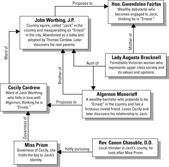 great gatsby connection to meaning chart The music of the jazz age (jazz) perfectly embodies much of what the great gatsby is about jay gatsby and the other characters who live in the west egg represent the new, young money.