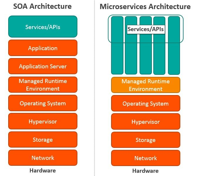 Microservices Vs Soa How Are They Different Enterprise