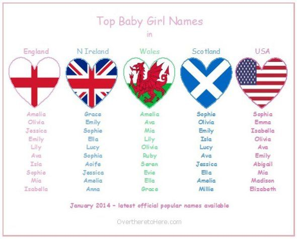 Lucy made the list for Scotland! -- top baby girls names england usa wales scotland nireland (updated january 2014) #babynames #girlsnames #babygirlnames