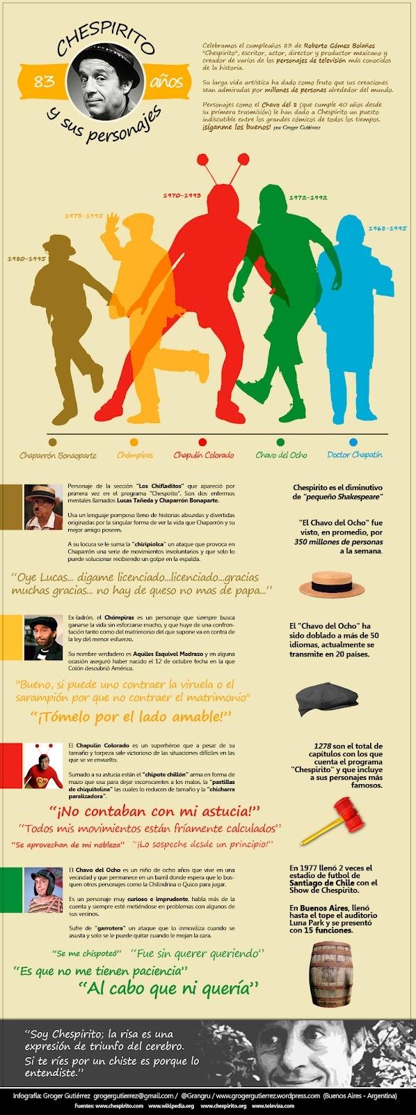 Chespirito y sus personajes #infografia