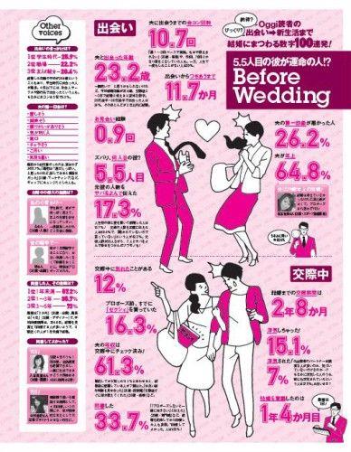 夫と出会った平均は「23.2歳」!? アラサー女子結婚平均値~出会い編~ - Woman Insight | 雑誌の枠を超えたモデル・ファッション情報発信サイト
