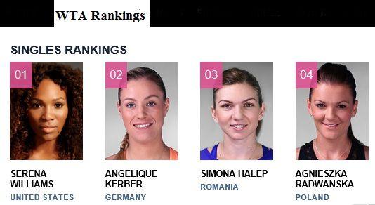 Latest WTA Rankings Week of 2/7/16: #1 Serena Williams;  #2 Kerber, Angelique;   #3 Halep, Simona;   #4 Radwanska, Agnieszka;  #5 Muguruza, Garbiñe;  #6 Sharapova, Maria;  #7 Pennetta, Flavia;  #8 Suárez Navarro, Carla;  #9 Kvitova, Petra;  #10 Safarova, Lucie; #12 Venus Williams; #24 Madison Keys; #25 Sloane Stephens; #46 Coco Vandeweghe; #49 Varvara Lepchenko.