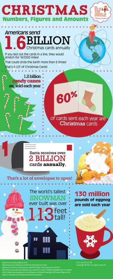 More Christmas facts & figures