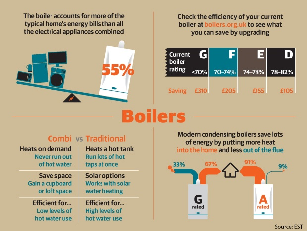65 best heating engineers info graphics images on pinterest boiler infographic produced by ben serbutt and kiln for seven and the deccgreen deal fandeluxe Image collections
