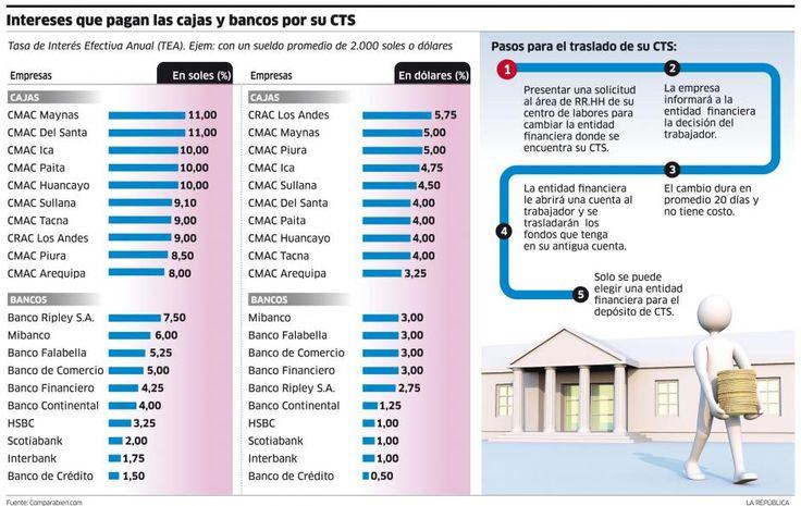 Intereses que pagan las cajas y bancos por su CTS