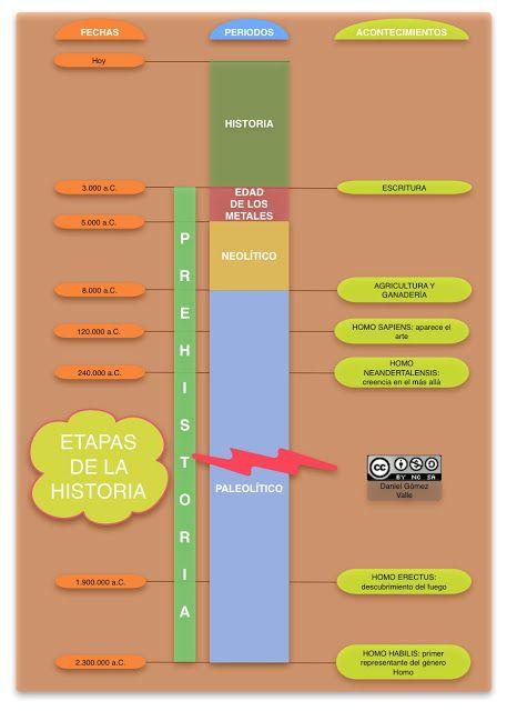 Esquemas y mapas conceptuales de Historia: Esquemas sobre LAS ETAPAS DE LA HISTORIA