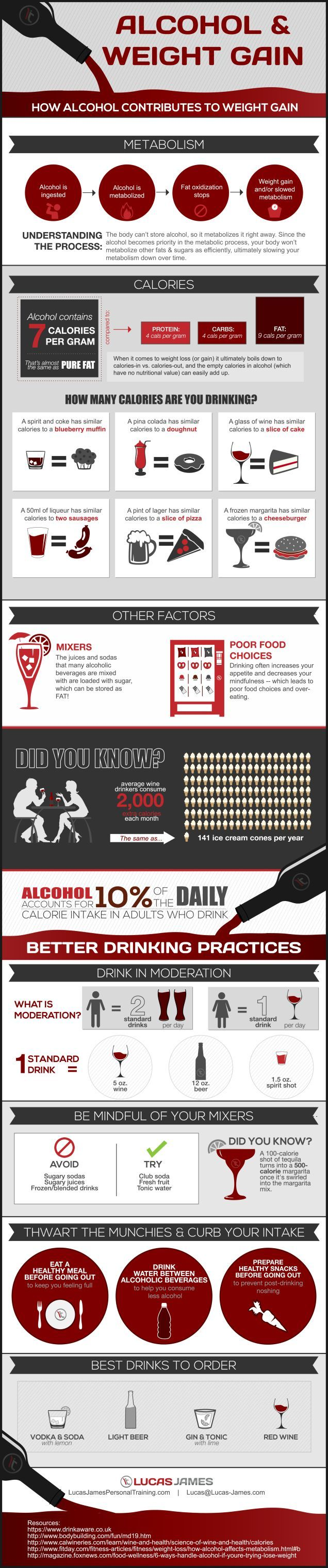 This Infographic Shows How Alcohol Contributes to Weight Gain. Shit, no more ice cream beer floats. @stellajune losing weight, weight loss tips