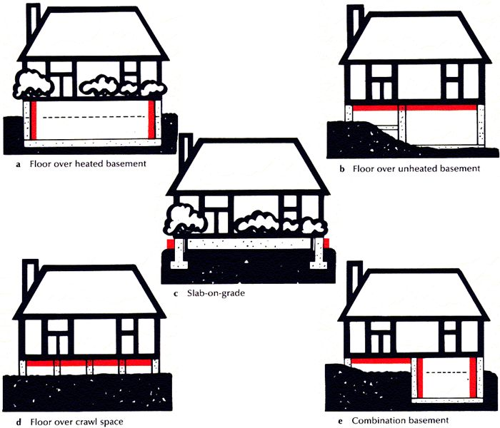 Under floor insulation for different types of construction for Types of insulation for basement
