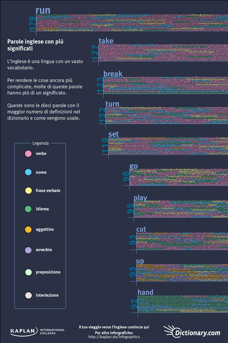 Parole con più significati Infografica Parole