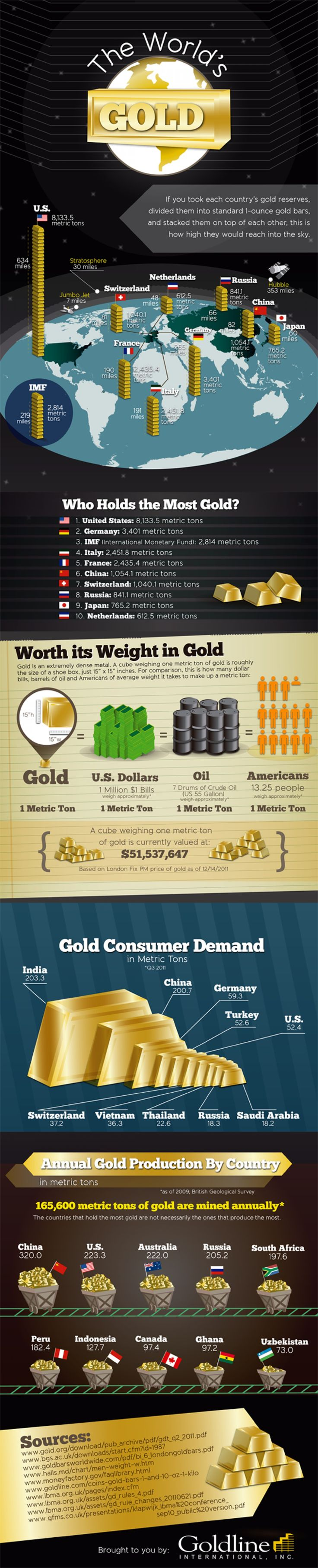 The World's Gold, Investing in gold, gold price, gold ira, gold ira rollover, gold, gold investment, ira gold, regal assets, regal gold