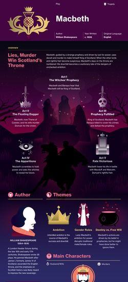 Macbeth infographic