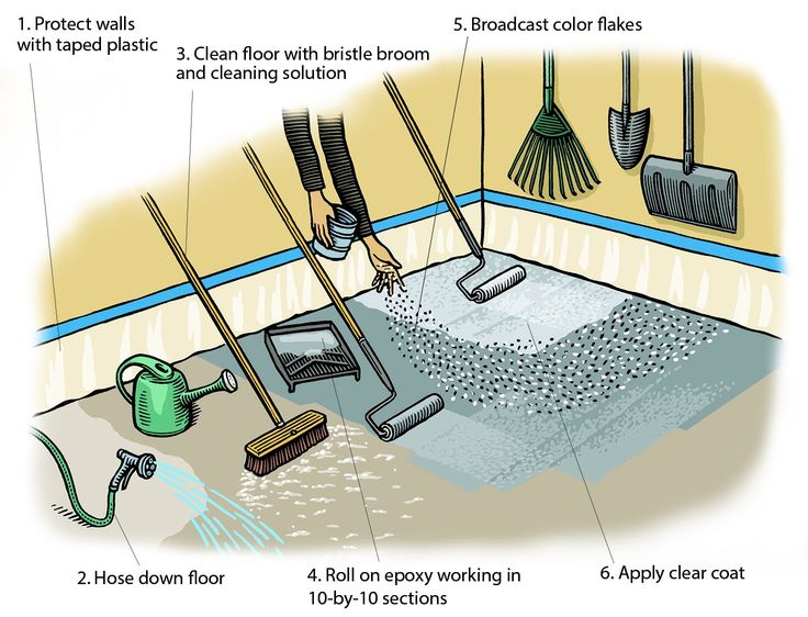 Epoxy not only tops off the pro look of a garage but also resists oil stains, beads water, and wipes clean.
