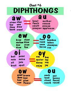Diphthongs. This is a great graphic for quick reference where common diphthong pairs are brought together to help young readers remember they share the same sound when spoken.