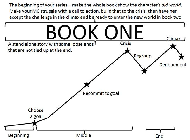 If you are planning to write a series, it is important to write the first book as a stand-alone novel.