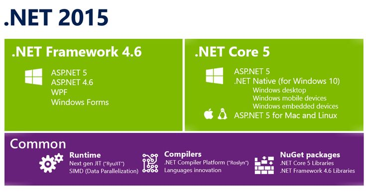 Announcing .NET 2015 - .NET as Open Source, #DotNET on Mac and #Linux, and Visual Studio Community :- #DotNetDevelopers
