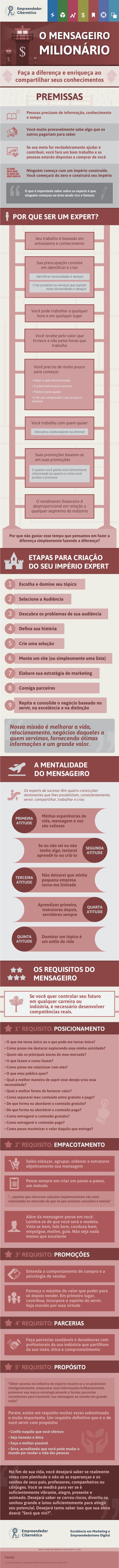 Infográfico do livro O Mensageiro Milionário