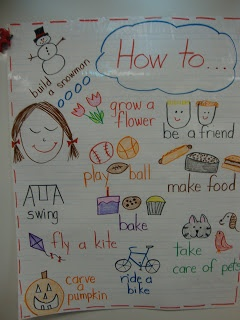 How to writing ideas/anchor chart (from Queen with Class)
