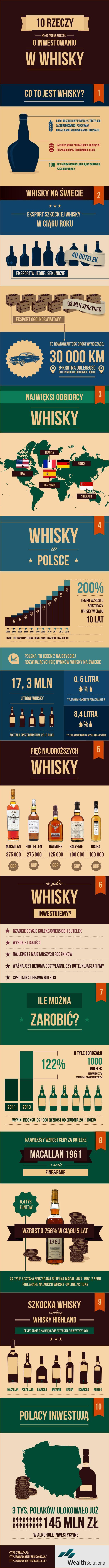 10 rzeczy, które trzeba wiedzieć o inwestowaniu w Whisky. Aż 93mln skrzynek teg trunku jest rocznie eksportowanych w świat. Zobacz ile można na tym zarobić.