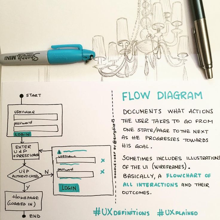 10 best UXdefinitions images on Pinterest Sharpie, Sharpies and - what is a flowchart