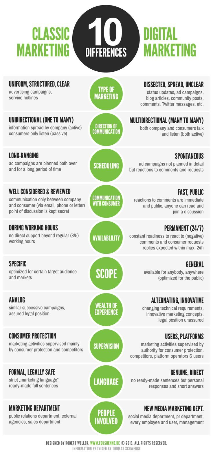 Infographic: 10 Differences Between Classic and Social Media Marketing - Marketing Technology Blog