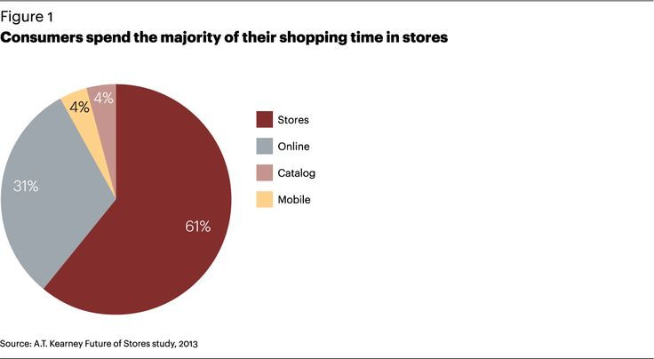 FG-Recasting-the-Retail-Store-in-Todays-Omnichannel-World-1