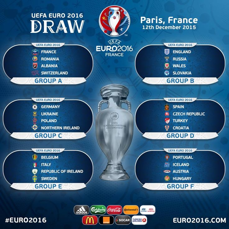 The official result of the #EURO2016 draw...  Portugalooooo Groupe F