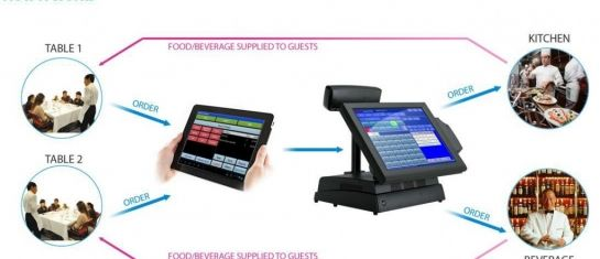 BENEFITS OF USING HANDHELD ORDER TAKING SYSTEM IN RESTAURANTS …  The Restaurant Industry has always understood the benefits of using a hand held order taking system to bring operational efficiency, customer satisfaction and increased table turn over rates. However cost of hand held devices/PDA have been prohibitive and the industry continued with pen and paper (KOT Books) until now. With the introduction of inexpensive android based tablets the restaurant industry… READ MORE