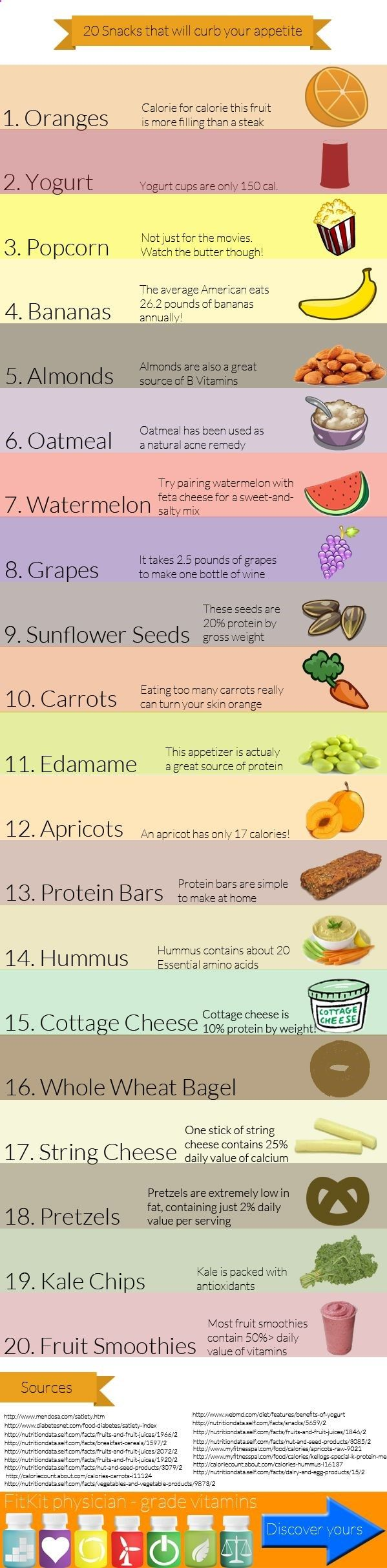 20 Snacks That Will Curb Your Appetite by fitkit.me