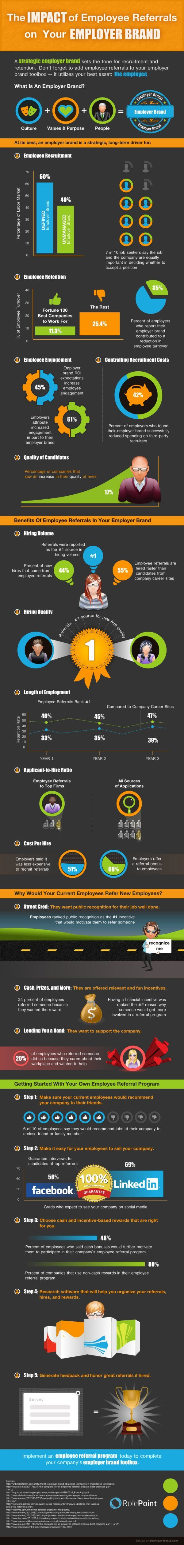 Check out these stats on the importance of a strong employer brand in this infographic and in how www.HRMC.com does employment branding