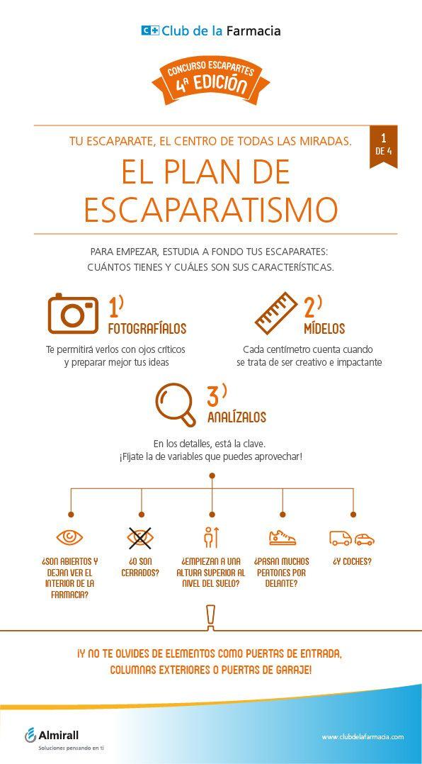 El plan de escaparatismo para la farmacia.  Ed. Infografías Concurso Thiomucase