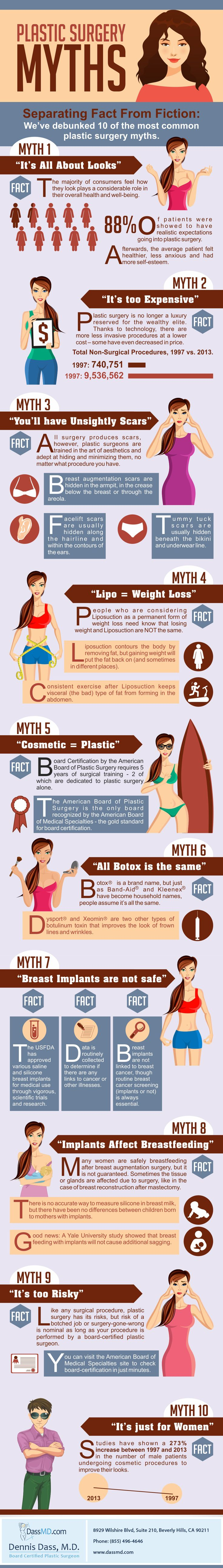 Myth Busting: What You Should Know About Plastic Surgery - Do you fancy an infographic?  There are a lot of them online, but if you want your own please visit http://www.linfografico.com/prezzi/  Online girano molte infografiche, se ne vuoi realizzare una tutta tua visita http://www.linfografico.com/prezzi/