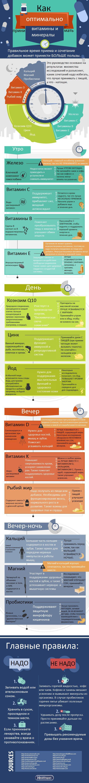 Оптимизация приема витаминов и минералов (инфографика)