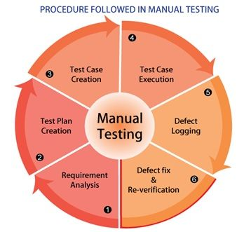 Is Manual Testing Still very critical - Thinksys Blog