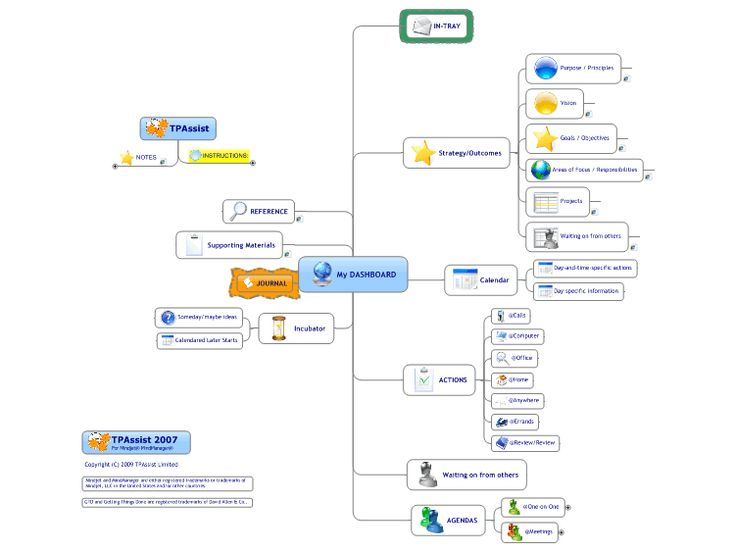 37 best Innovation Mind Maps images on Pinterest Mind maps - use case template